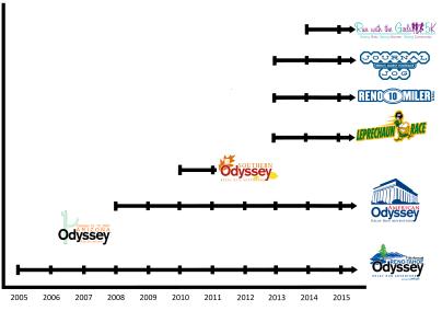 RTO Timeline